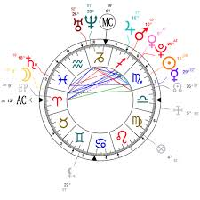 James Brown Birth Chart Astrology And Natal Chart Of Kendall Jenner Born On 1995 11 03