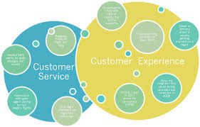 customer service vs customer experience what s the difference customer service vs customer experience