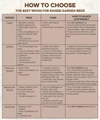 here are the types of wood that are commonly used for this purpose and the pros and cons of each