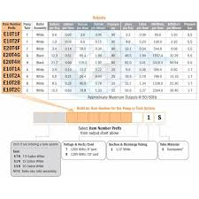 Peristaltic Pump Tubing Size Chart Stenner Peristaltic Pump E20t4g71s