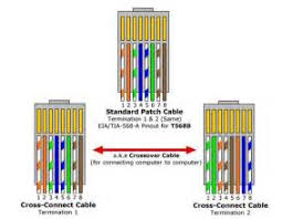 similiar cat 5 ethernet wire diagram keywords cat 6 shielded cable also cat 5 cable wiring diagram besides rj45 wall