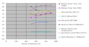 Heat Balance Chart Gasification Eng