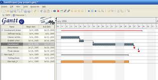 Ganttproject An Alternative At Microsoft Project Balluche