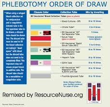 Phlebotomy Order Of Draw And Additives Chart Phlebotomy Order Of Draw Chart