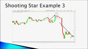How To Do Day Trading With Candlestick Patterns In Telugu 1 2