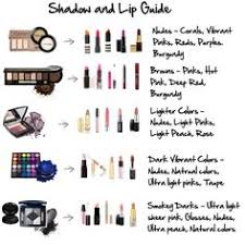 shadow and lip guide by flairbybrandi via polyvore