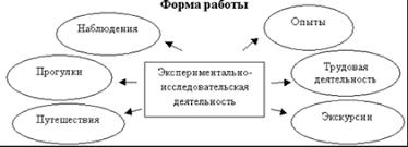 Курсовая по экспериментирование в доу найден Курсовая по экспериментирование в доу в деталях