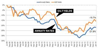 Best Annuities Threat As Gilt Yields Fall After Poor Us Jobs