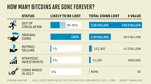 This is a predetermined limit chosen by the pseudonymous bitcoin creator, satoshi 21 million is the max minted, but that is different from max in circulation. Lost Bitcoins 4 Million Bitcoins Gone Forever Study Says Fortune