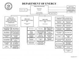 Doe Announces Plan To Modernize Department Department Of