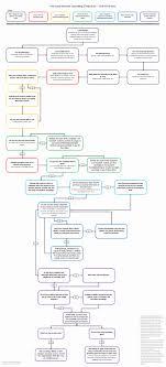 Create Cash Flow Diagram Excel Cash Flow Diagram Template Unique Indirect Cash Flow Statement