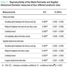 Different Measurements Of The Sagittal Abdominal Diameter