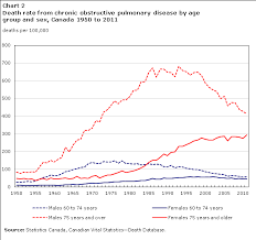 Copd Life Expectancy Chart Deaths From Chronic Obstructive Pulmonary Disease In Canada