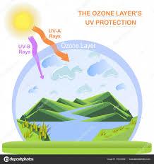Ozone Design Scheme Ozone Layer Protection Flats Design Stock Vector