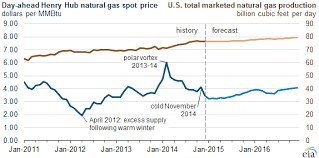 Natural Gas Price Chart Natural Gas Prices Drop Following Strong Production Growth