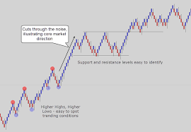 Renko Chart Vs Candlestick Renko Charts Explained Learn Trading With No Time Frame