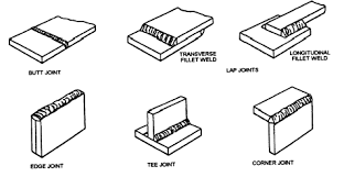 types of joints welding. there are basically five types of welding joints. they as follows \u2013 joints o