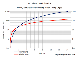 Dropped Object Chart Acceleration Of Gravity And Newtons Second Law
