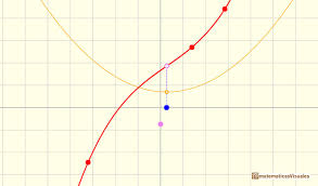 cubic functions a cubic function without critical points matematicasvisuales