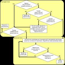 Концептуальная схема оценки эффективности инвестиционного проекта  Концептуальная схема оценки эффективности инвестиционного проекта