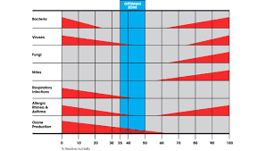 Restoring The Low Limit For Indoor Relative Humidity 2014