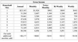 Food Stamp Income Chart Eligibility Wicstrong