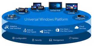 Windows Flatform Introduction To Universal Windows Platform Uwp