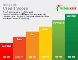 Credit Score Chart 2018 18 Prototypal Credit Score Chart Range