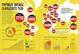 Реферат Добыча сланцевого газа Запасы сланцевого газа в мире