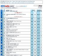 Bdsradio Charts Charts Bdsradio Com 404 File Not Found