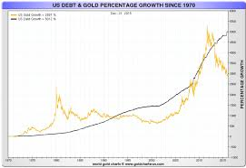 Us Debt Vs Gold Price Chart Why Buy Gold In 2016 Goldismoney The Premier Gold And