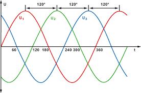 L1 l2 l3 farben alt
