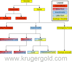 Money Flow Chart Money Flow Chart 25320473904 Money Flow Chart 49 More