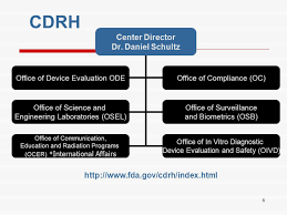 Cdrh Org Chart Entering The Us Market Medical Devices Ppt Video Online