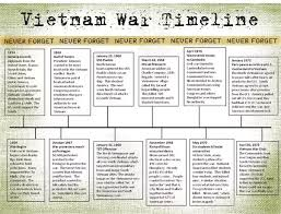 Vietnam And Iraq War Venn Diagram What Were The Similarities Between The Us Civil War And The