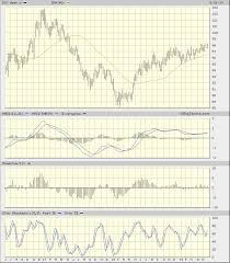 Dxy 10 Year Chart Is The U S Dollar Index Poised To Weaken Realmoney