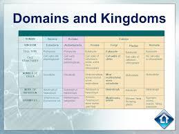 Taxonomy Sc 912 L 15 6 Discuss Distinguishing