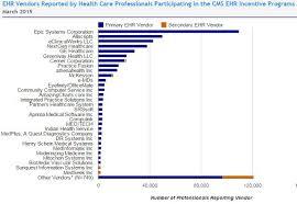 Emr Chart Meaningful Use Ehr Adoption Charts Ehr Market Analysis