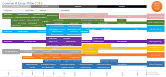 Information Technology Career Path Flow Chart Common It Career Paths Roadmap Visual Itcareerquestions