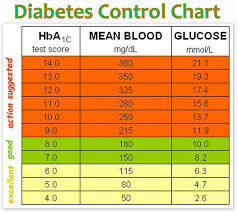 Information On Diabetes And Hypertension Diabetes Blood