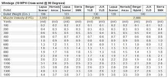40 Paradigmatic 6 5 284 Norma Ballistics Chart