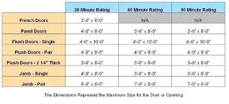 Fire Door Rating Cryptonexus Co