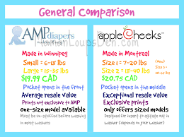 Team Amp Or Team Applecheeks Comparing Amp Sized Duos And