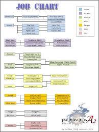 Fft Zodiac Chart Tg Traditional Games Thread 31589386