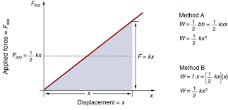 the graph here represents applied force given along y axis versus deformation or