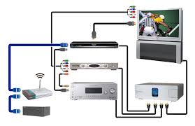 home theater wiring diagram hdmi   how to connect a bluray player    hdmi home theater connections diagram file name  full