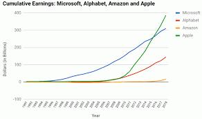 Microsoft Profit 2015 Amazon Surpasses 1 Trillion In Cumulative Revenue Jeff Reifman