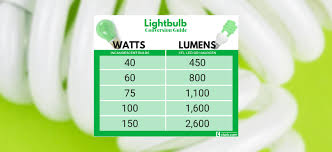 Led Lumens Vs Watts Chart Lightbulbs Watt To Lumen Conversion Guide Clark Howard