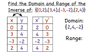 Range And Domain How Do You Find The Domain And Range Of The Inverse Of A Relation