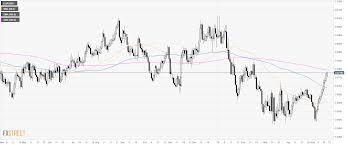 Eur Gbp Technical Analysis Euro Recording 11 Bullish